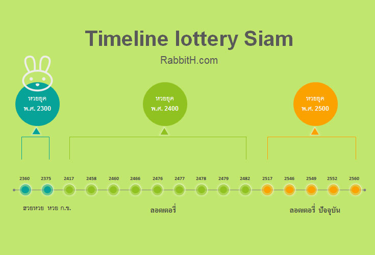 timeline lottery siam